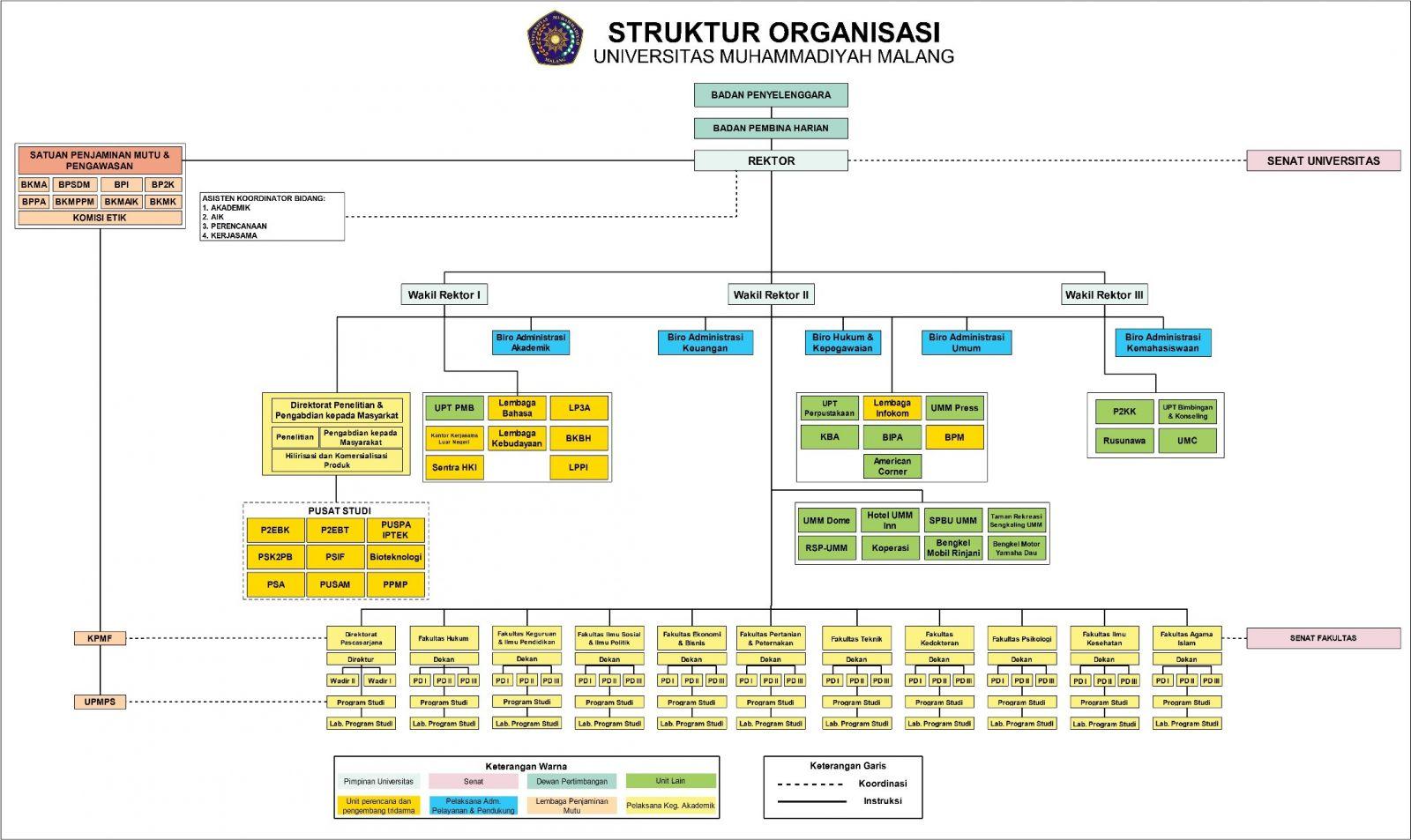 struktur organisasi universitas muhammadiyah malang Bagan Organisasi Pt. Ifatama Jaya Kreasi struktur organisasi