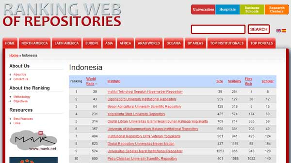 UMM, No  1 Indonesian Private University in Ranking Web of